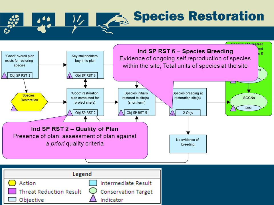 Species Restoration Ind SP RST 2 – Quality of Plan Presence of plan; assessment of plan against a priori quality criteria Ind SP RST 6 – Species Breeding Evidence of ongoing self reproduction of species within the site; Total units of species at the site