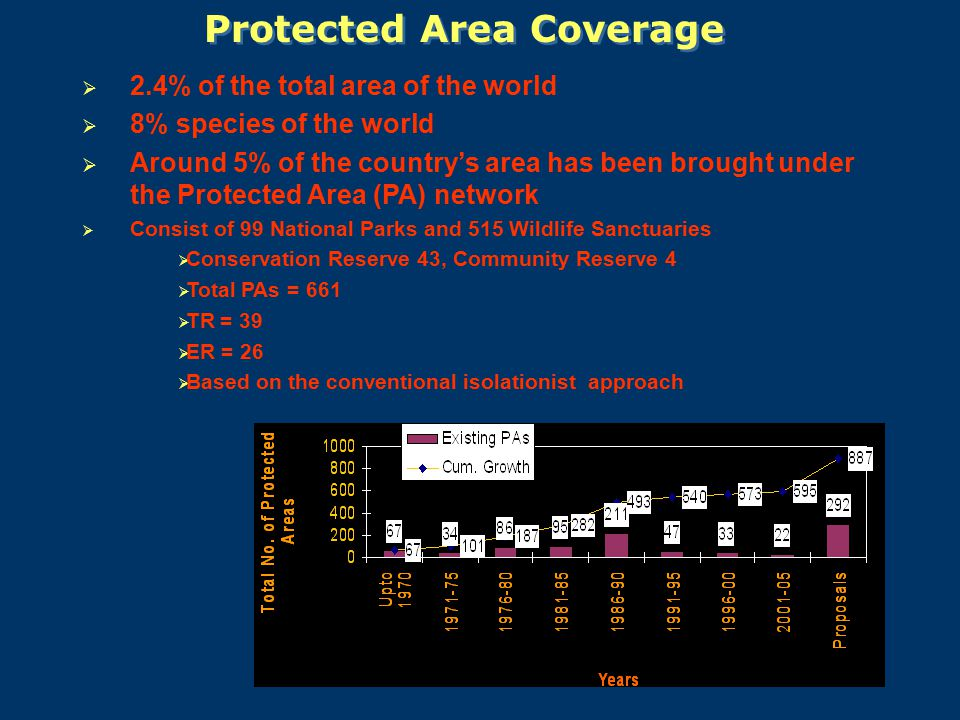 Protected Area Coverage  2.4% of the total area of the world  8% species of the world  Around 5% of the country's area has been brought under the Protected Area (PA) network  Consist of 99 National Parks and 515 Wildlife Sanctuaries  Conservation Reserve 43, Community Reserve 4  Total PAs = 661  TR = 39  ER = 26  Based on the conventional isolationist approach