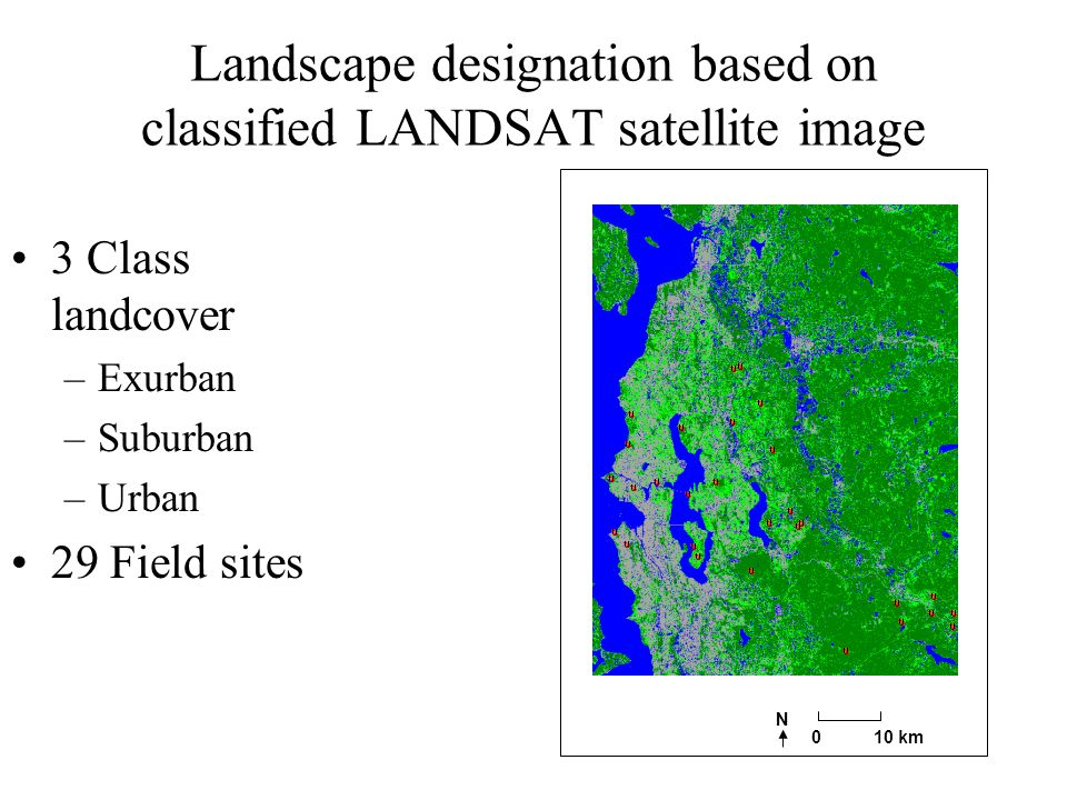 Landscape designation based on classified LANDSAT satellite image 3 Class landcover –Exurban –Suburban –Urban 29 Field sites 010 km N