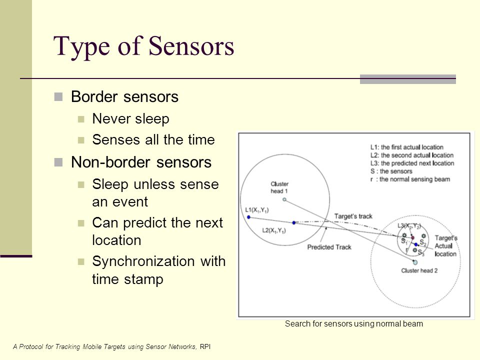 Type of Sensors Border sensors Never sleep Senses all the time Non-border sensors Sleep unless sense an event Can predict the next location Synchronization with time stamp Search for sensors using normal beam A Protocol for Tracking Mobile Targets using Sensor Networks, RPI