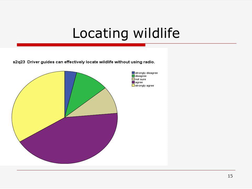 15 Locating wildlife