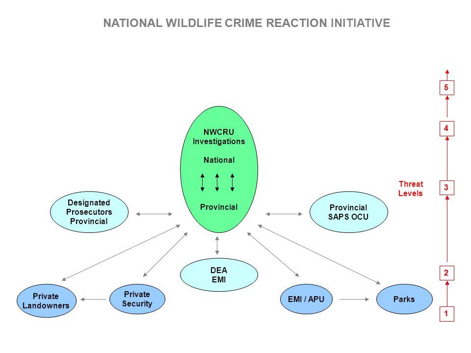1 2 3 4 5 Threat Levels NATIONAL WILDLIFE CRIME REACTION INITIATIVE NWCRU Investigations National Provincial Parks Provincial SAPS OCU Designated Pros