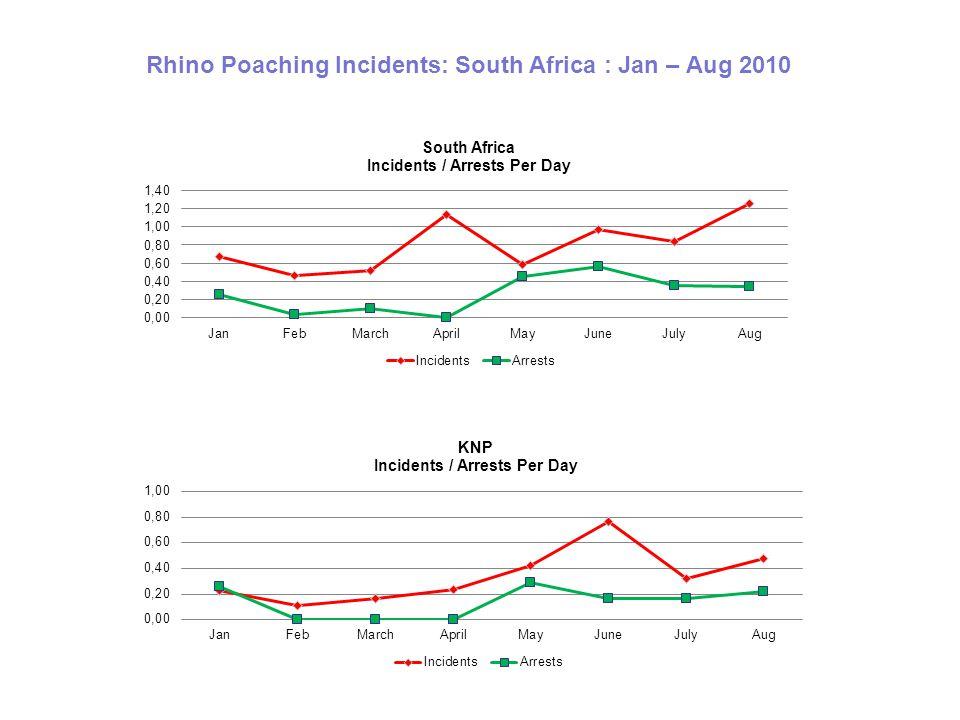 Rhino Poaching Incidents: South Africa : Jan – Aug 2010