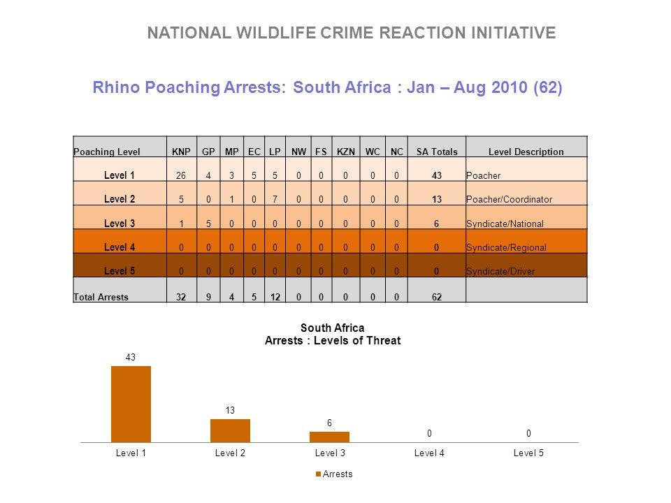 Rhino Poaching Arrests: South Africa : Jan – Aug 2010 (62) Poaching LevelKNPGPMPECLPNWFSKZNWCNCSA TotalsLevel Description Level 1 2643550000043Poacher