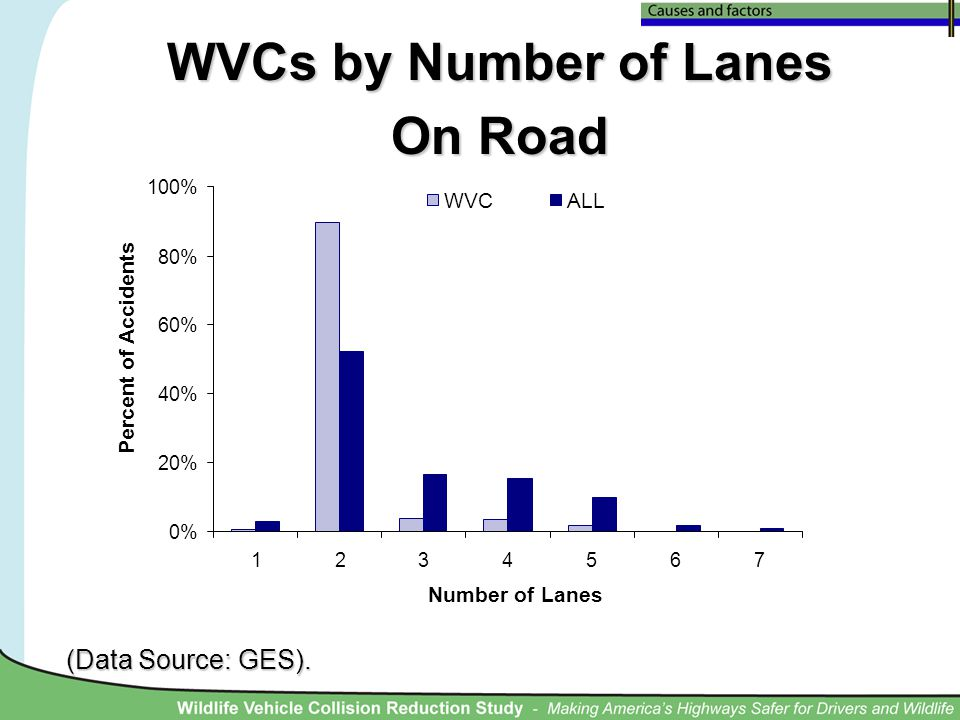 WVCs by Number of Lanes On Road (Data Source: GES). 0% 20% 40% 60% 80% 100% 1234567 Number of Lanes Percent of Accidents WVCALL