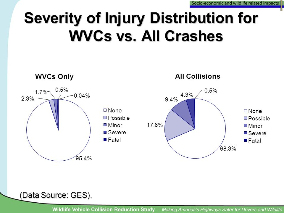 Severity of Injury Distribution for WVCs vs. All Crashes (Data Source: GES).