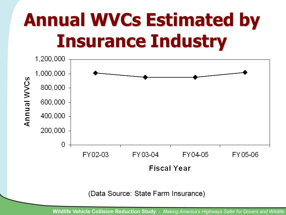 (Data Source: State Farm Insurance) Annual WVCs Estimated by Insurance Industry