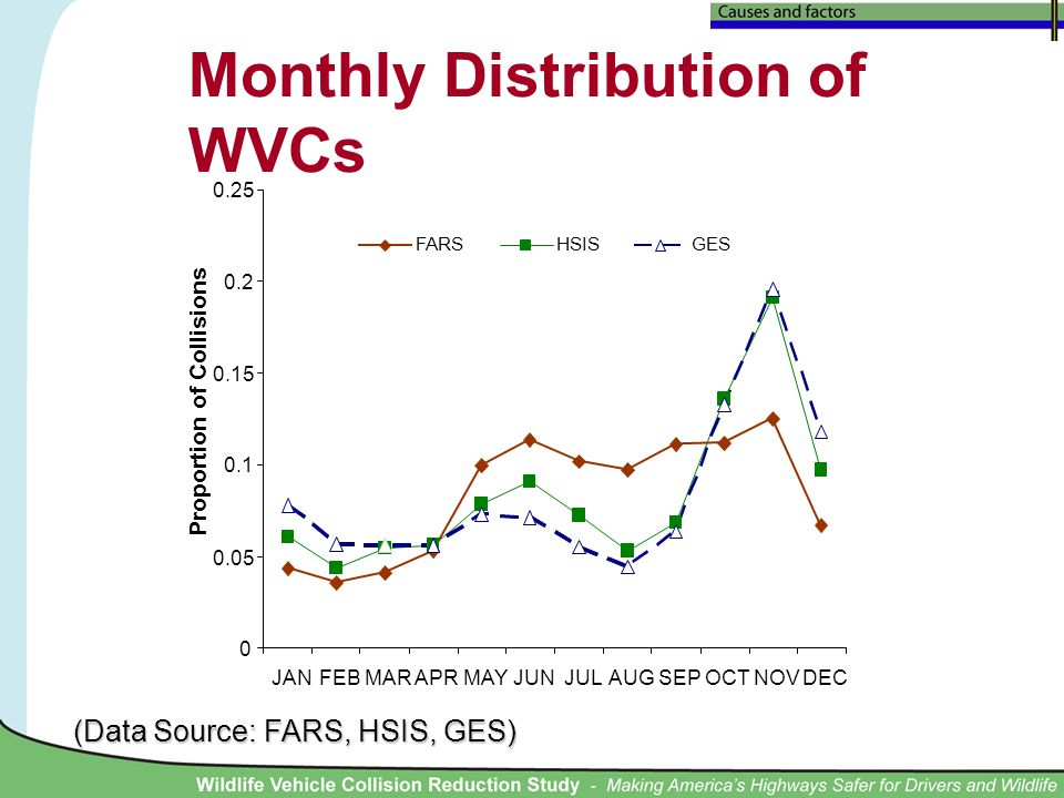 Monthly Distribution of WVCs (Data Source: FARS, HSIS, GES) 0 0.05 0.1 0.15 0.2 0.25 JANFEBMARAPRMAYJUNJULAUGSEPOCTNOVDEC Proportion of Collisions FARSHSISGES