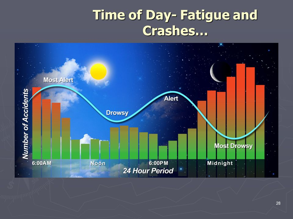28 Time of Day- Fatigue and Crashes…