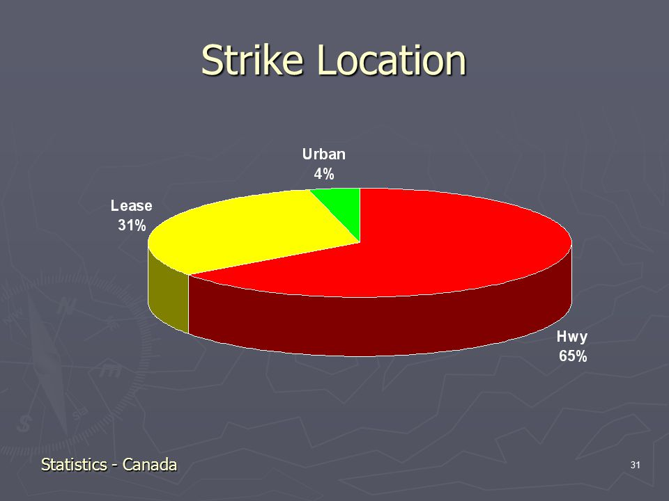 31 Strike Location Statistics - Canada