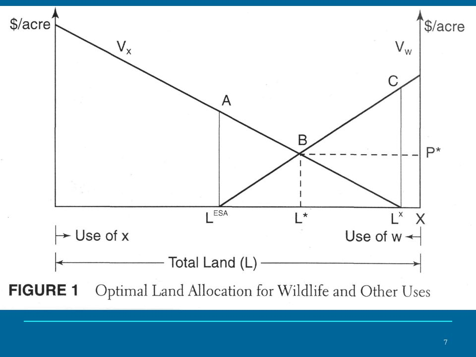 8 The Contracting Problem: High Transaction Costs The landowner may not be able to capture the value of providing habitat for wildlife.