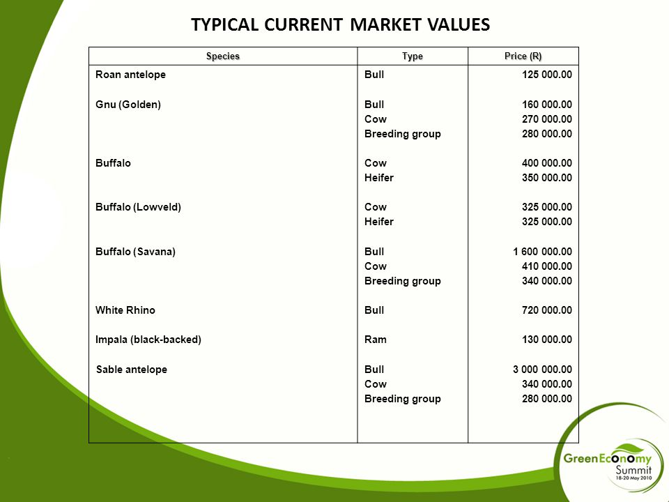 TYPICAL CURRENT MARKET VALUES SpeciesType Price (R) Roan antelope Gnu (Golden) Buffalo Buffalo (Lowveld) Buffalo (Savana) White Rhino Impala (black-backed) Sable antelope Bull Cow Breeding group Cow Heifer Cow Heifer Bull Cow Breeding group Bull Ram Bull Cow Breeding group 125 000.00 160 000.00 270 000.00 280 000.00 400 000.00 350 000.00 325 000.00 1 600 000.00 410 000.00 340 000.00 720 000.00 130 000.00 3 000 000.00 340 000.00 280 000.00