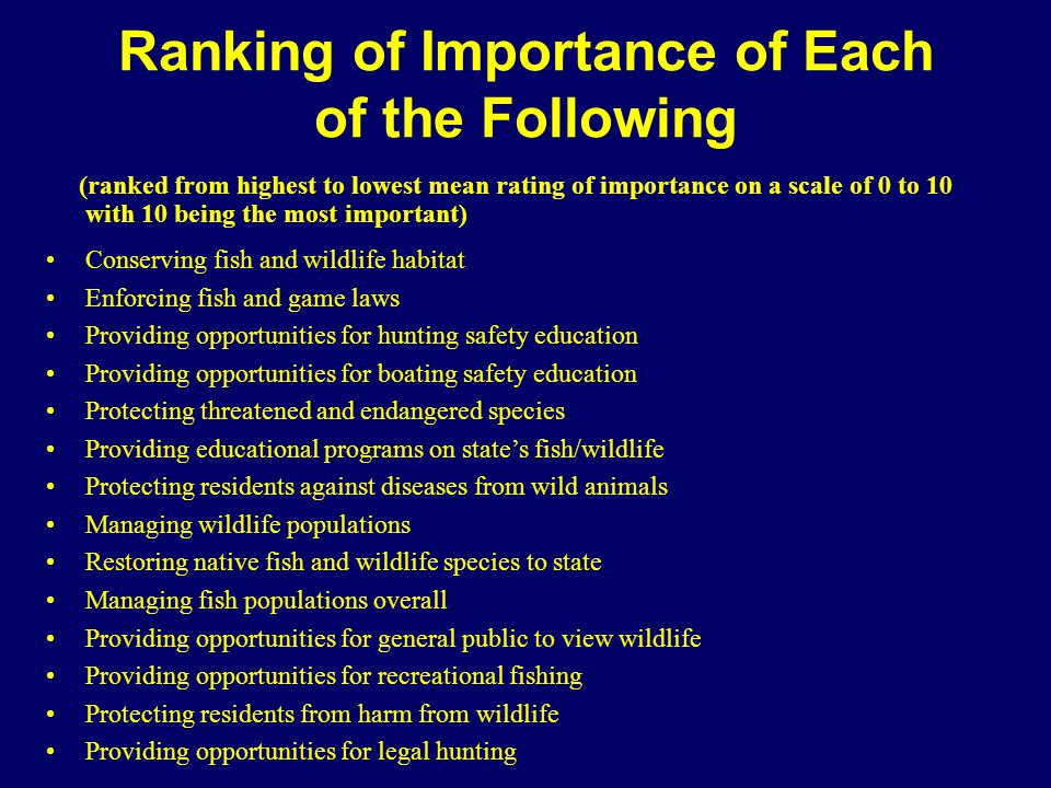 Ranking of Importance of Each of the Following (ranked from highest to lowest mean rating of importance on a scale of 0 to 10 with 10 being the most important) Conserving fish and wildlife habitat Enforcing fish and game laws Providing opportunities for hunting safety education Providing opportunities for boating safety education Protecting threatened and endangered species Providing educational programs on state's fish/wildlife Protecting residents against diseases from wild animals Managing wildlife populations Restoring native fish and wildlife species to state Managing fish populations overall Providing opportunities for general public to view wildlife Providing opportunities for recreational fishing Protecting residents from harm from wildlife Providing opportunities for legal hunting
