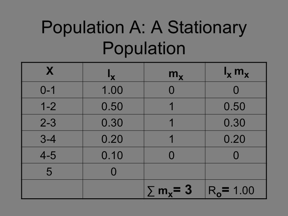 Population A: A Stationary Population X l x m x l x m x 0-1 1.00 0 0 1-2 0.50 1 2-3 0.30 1 3-4 0.20 1 4-5 0.10 0 0 5 0 ∑ m x = 3 R o = 1.00