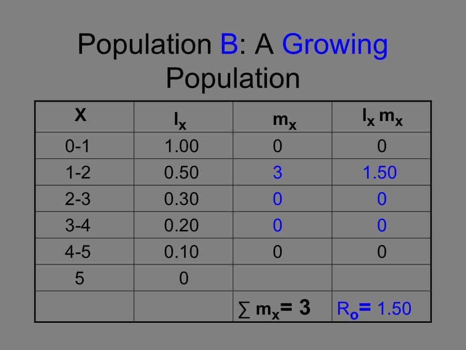 Population B: A Growing Population X l x m x l x m x 0-1 1.00 0 0 1-2 0.50 3 1.50 2-3 0.30 0 0 3-4 0.20 0 0 4-5 0.10 0 0 5 0 ∑ m x = 3 R o = 1.50