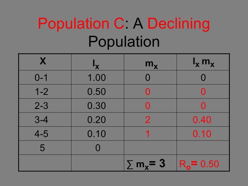 Population C: A Declining Population X l x m x l x m x 0-1 1.00 0 0 1-2 0.50 0 0 2-3 0.30 0 0 3-4 0.20 2 0.40 4-5 0.10 1 5 0 ∑ m x = 3 R o = 0.50