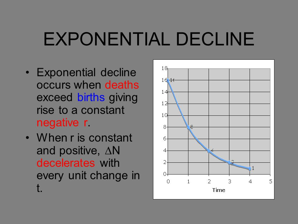 EXPONENTIAL DECLINE Exponential decline occurs when deaths exceed births giving rise to a constant negative r. When r is constant and positive, ∆N dec