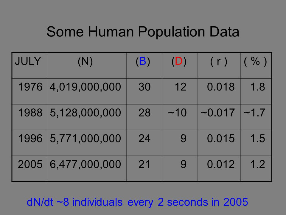 Some Human Population Data dN/dt ~8 individuals every 2 seconds in 2005 JULY (N) (B) (D) ( r )( % ) 19764,019,000,000 30 12 0.018 1.8 19885,128,000,00