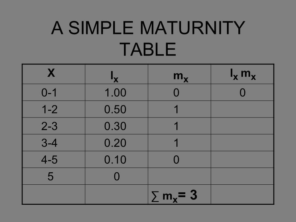 A SIMPLE MATURNITY TABLE X l x m x l x m x 0-1 1.00 0 0 1-2 0.50 1 2-3 0.30 1 3-4 0.20 1 4-5 0.10 0 5 0 ∑ m x = 3