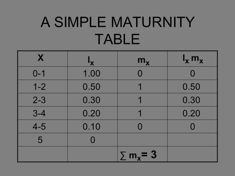 A SIMPLE MATURNITY TABLE X l x m x l x m x 0-1 1.00 0 0 1-2 0.50 1 2-3 0.30 1 3-4 0.20 1 4-5 0.10 0 0 5 0 ∑ m x = 3