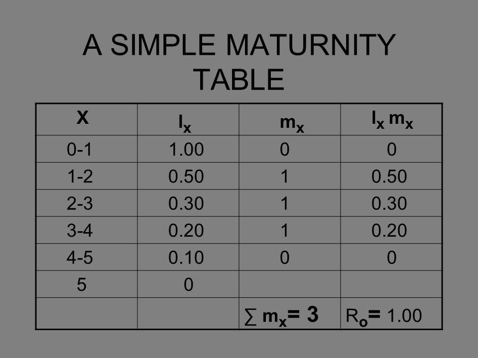 A SIMPLE MATURNITY TABLE X l x m x l x m x 0-1 1.00 0 0 1-2 0.50 1 2-3 0.30 1 3-4 0.20 1 4-5 0.10 0 0 5 0 ∑ m x = 3 R o = 1.00