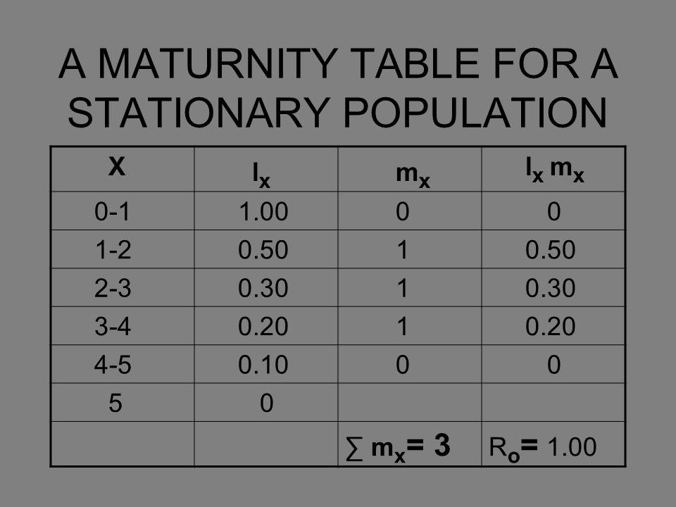 A MATURNITY TABLE FOR A STATIONARY POPULATION X l x m x l x m x 0-1 1.00 0 0 1-2 0.50 1 2-3 0.30 1 3-4 0.20 1 4-5 0.10 0 0 5 0 ∑ m x = 3 R o = 1.00