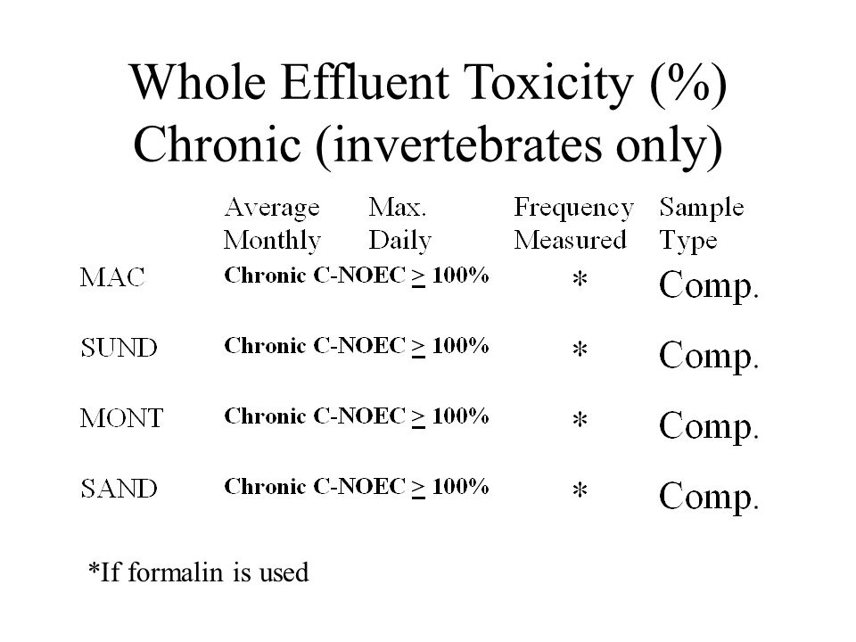 Whole Effluent Toxicity (%) Chronic (invertebrates only) *If formalin is used
