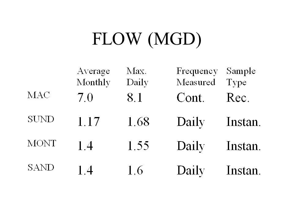 FLOW (MGD)