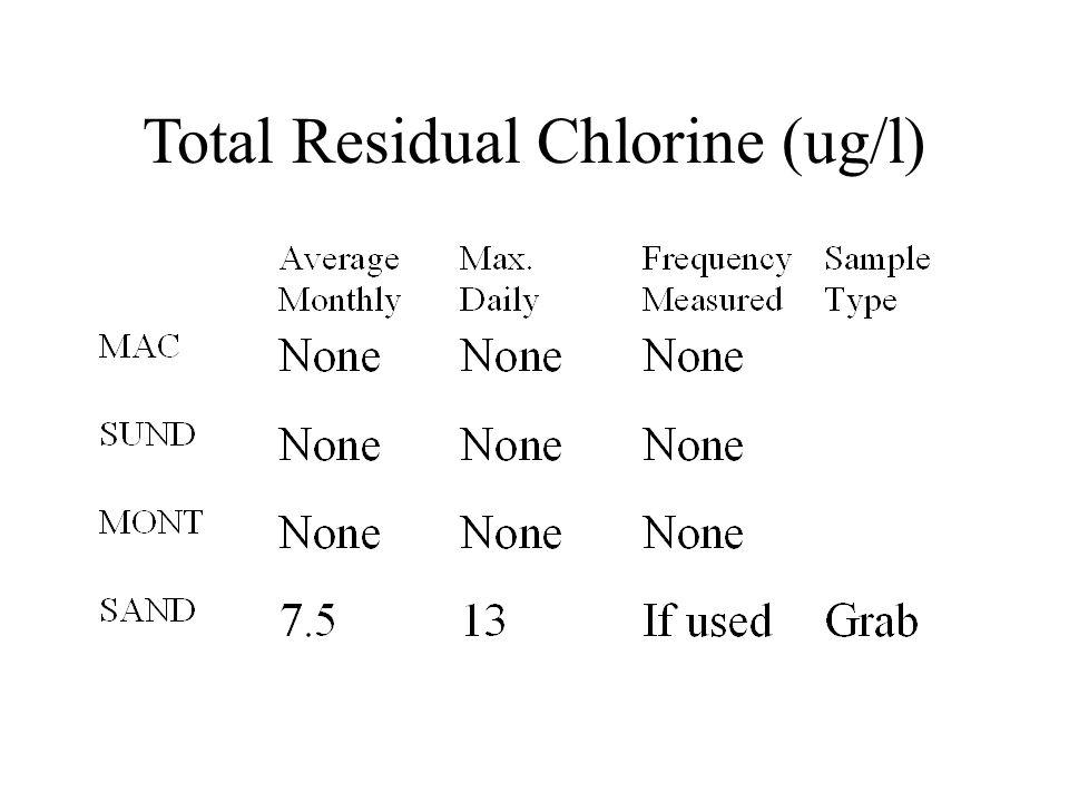 Total Residual Chlorine (ug/l)