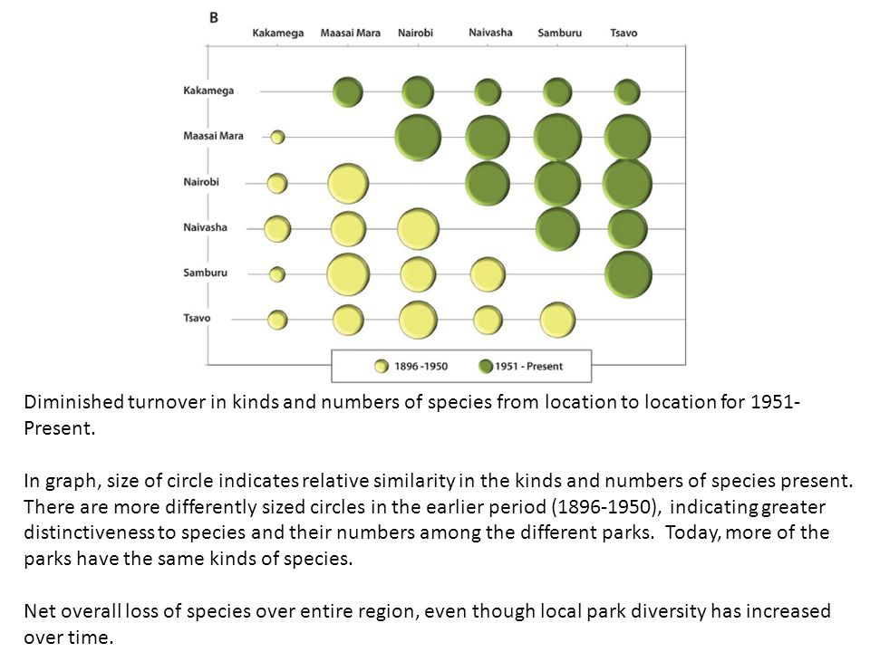 Diminished turnover in kinds and numbers of species from location to location for 1951- Present. In graph, size of circle indicates relative similarit