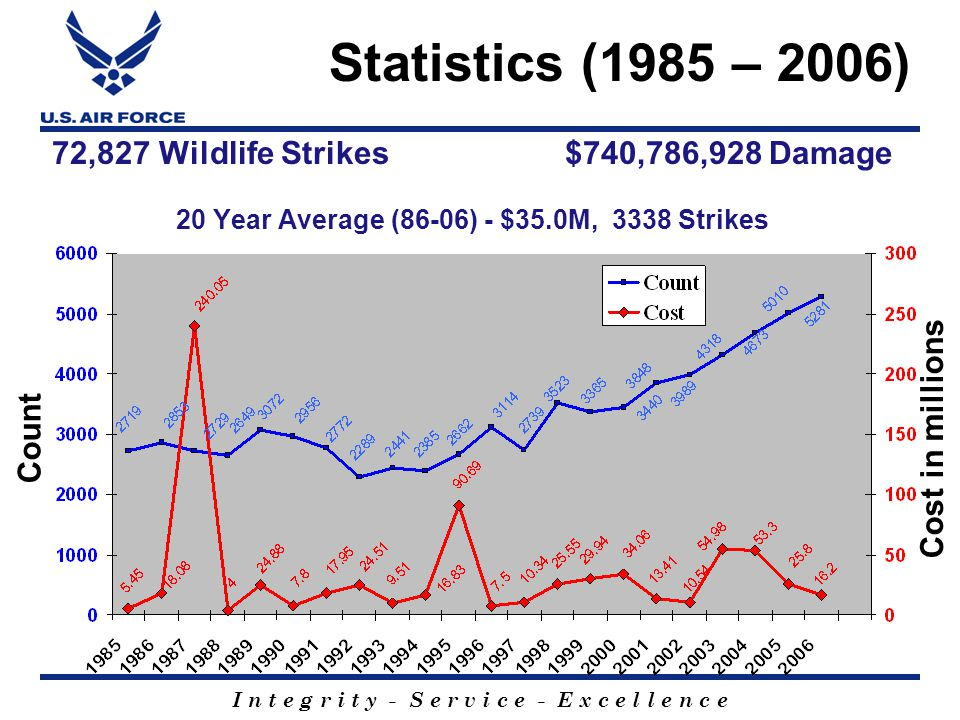 I n t e g r i t y - S e r v i c e - E x c e l l e n c e 72,827 Wildlife Strikes $740,786,928 Damage 20 Year Average (86-06) - $35.0M, 3338 Strikes Statistics (1985 – 2006) Cost in millions Count