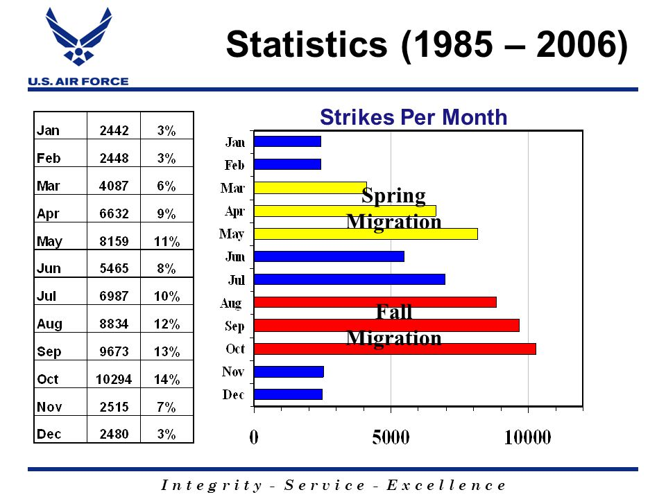 I n t e g r i t y - S e r v i c e - E x c e l l e n c e Statistics (1985 – 2006) Strikes Per Month Spring Migration Fall Migration