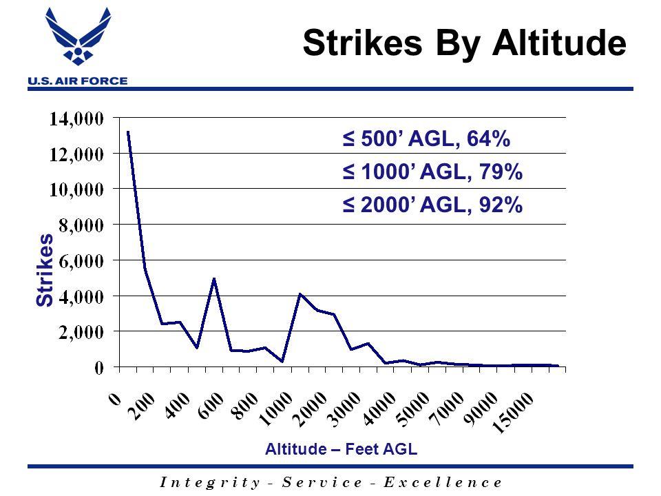 I n t e g r i t y - S e r v i c e - E x c e l l e n c e Strikes By Altitude Strikes Altitude – Feet AGL ≤ 2000' AGL, 92% ≤ 500' AGL, 64% ≤ 1000' AGL, 79%