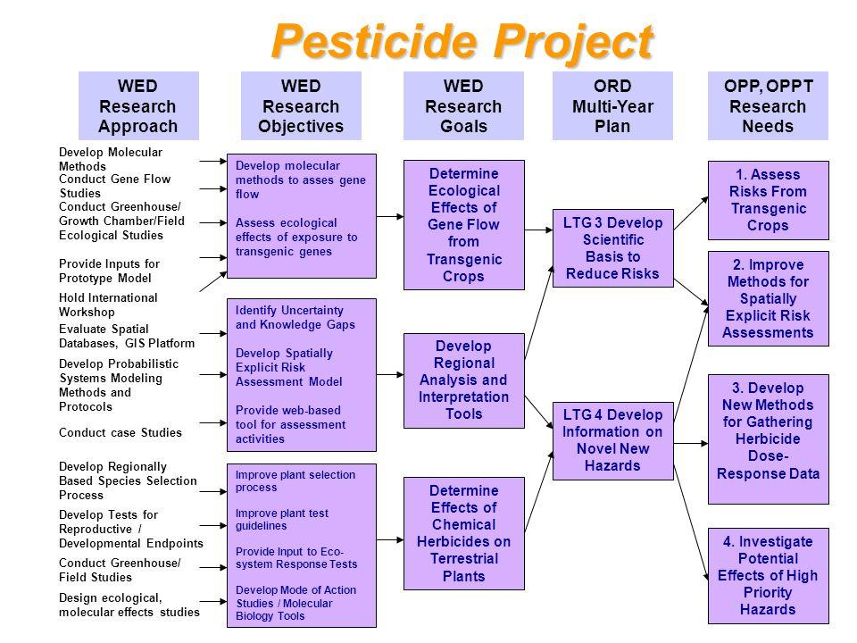 Pesticide Project 1.