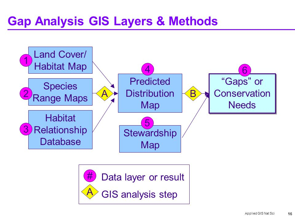 Applied GIS Nat Sci 16 Gap Analysis GIS Layers & Methods # Data layer or result A GIS analysis step Stewardship Map Land Cover/ Habitat Map Species Range Maps Habitat Relationship Database Predicted Distribution Map Gaps or Conservation Needs 1 2 3 5 4 6 BA