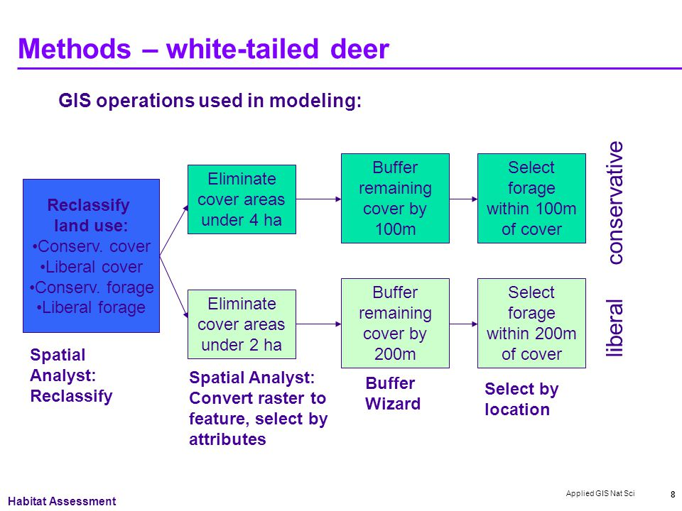 Applied GIS Nat Sci 8 Methods – white-tailed deer GIS operations used in modeling: conservative liberal Reclassify land use: Conserv.
