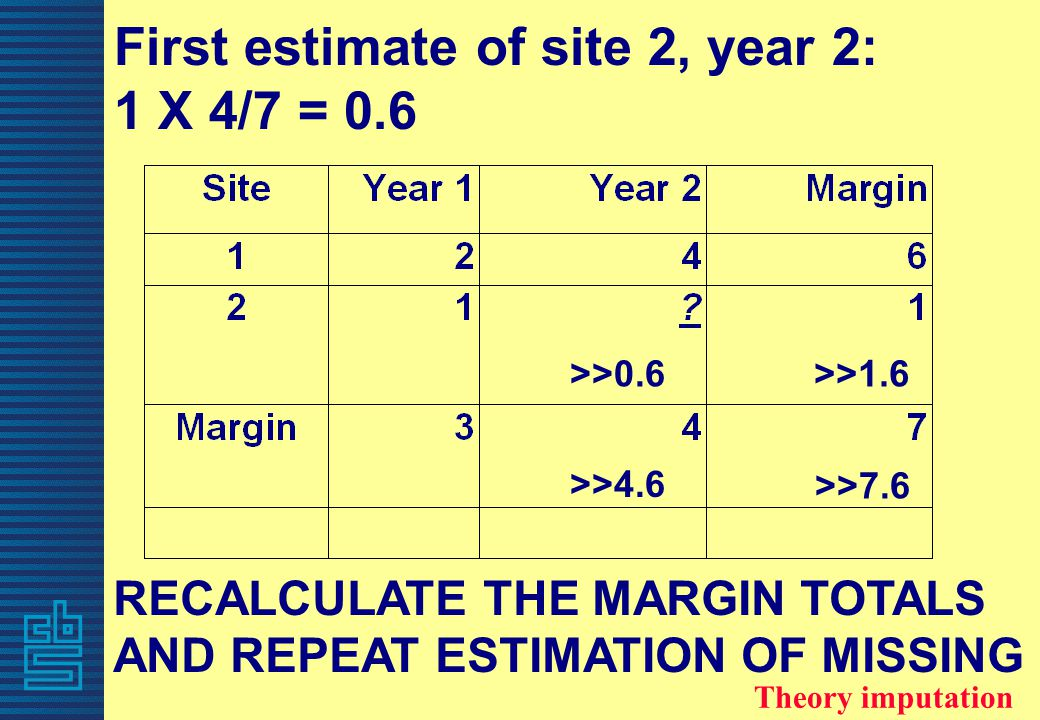 RECALCULATE THE MARGIN TOTALS AND REPEAT ESTIMATION OF MISSING First estimate of site 2, year 2: 1 X 4/7 = 0.6 >>0.6 >>4.6 >>1.6 >>7.6 Theory imputati