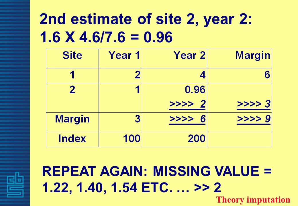 REPEAT AGAIN: MISSING VALUE = 1.22, 1.40, 1.54 ETC.