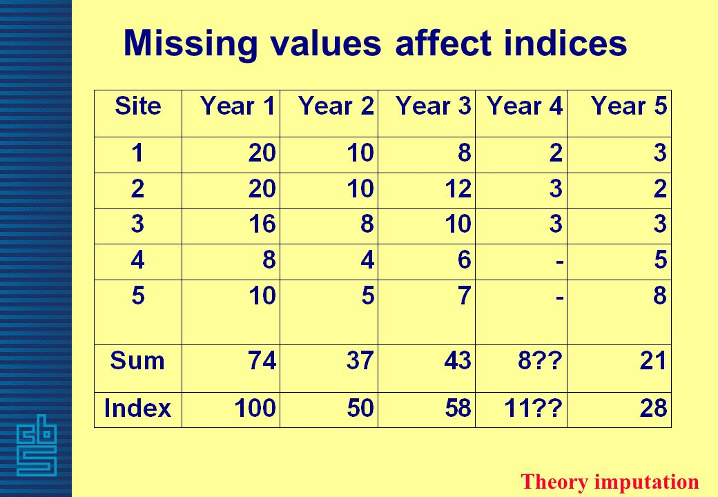 Missing values affect indices Theory imputation