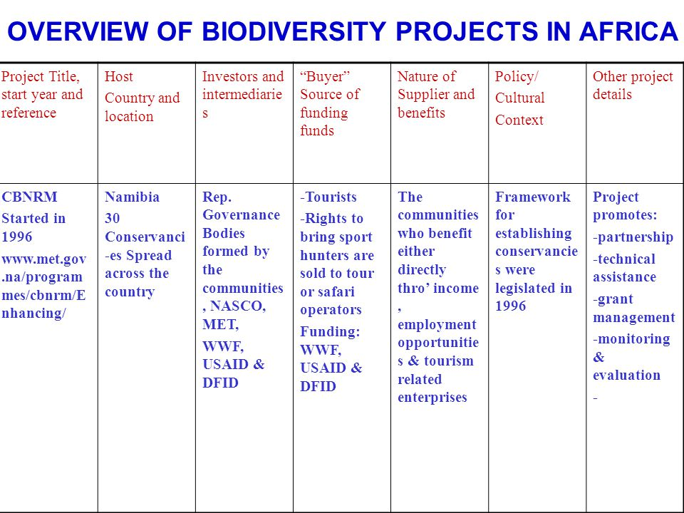 OVERVIEW OF BIODIVERSITY PROJECTS IN AFRICA Project Title, start year and reference Host Country and location Investors and intermediarie s Buyer Source of funding funds Nature of Supplier and benefits Policy/ Cultural Context Other project details CBNRM Started in 1996 www.met.gov.na/program mes/cbnrm/E nhancing/ Namibia 30 Conservanci -es Spread across the country Rep.