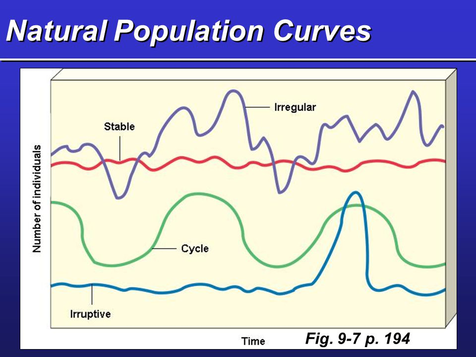 Natural Population Curves Fig. 9-7 p. 194