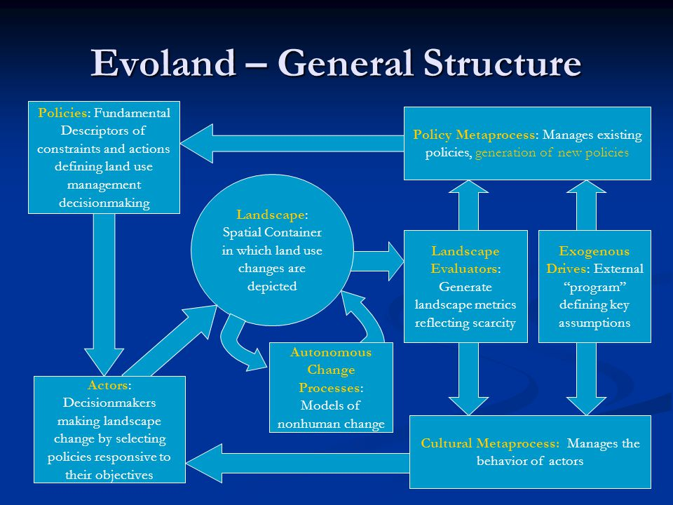 Evoland – General Structure Policies: Fundamental Descriptors of constraints and actions defining land use management decisionmaking Landscape: Spatial Container in which land use changes are depicted Landscape Evaluators: Generate landscape metrics reflecting scarcity Cultural Metaprocess: Manages the behavior of actors Policy Metaprocess: Manages existing policies, generation of new policies Exogenous Drives: External program defining key assumptions Autonomous Change Processes: Models of nonhuman change Actors: Decisionmakers making landscape change by selecting policies responsive to their objectives