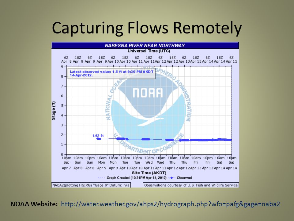 Capturing Flows Remotely NOAA Website: http://water.weather.gov/ahps2/hydrograph.php wfo=pafg&gage=naba2