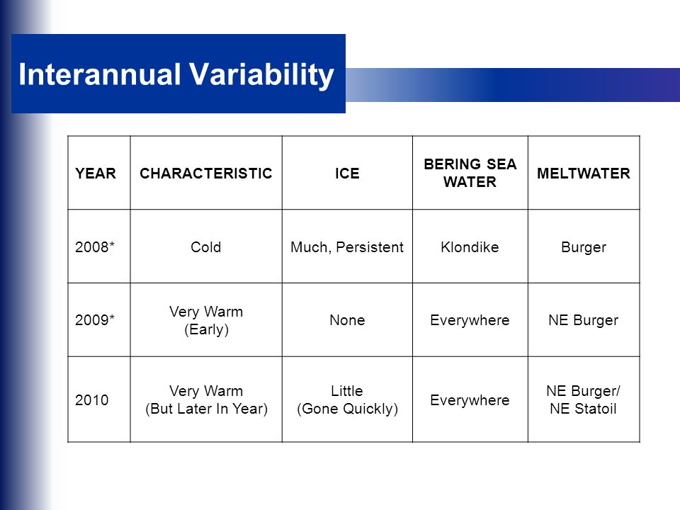 Interannual Variability YEARCHARACTERISTICICE BERING SEA WATER MELTWATER 2008*ColdMuch, PersistentKlondikeBurger 2009* Very Warm (Early) NoneEverywher