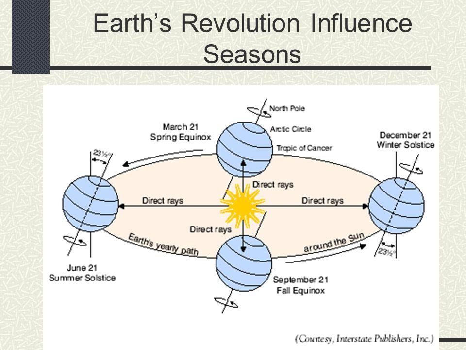 Earth's Revolution Influence Seasons