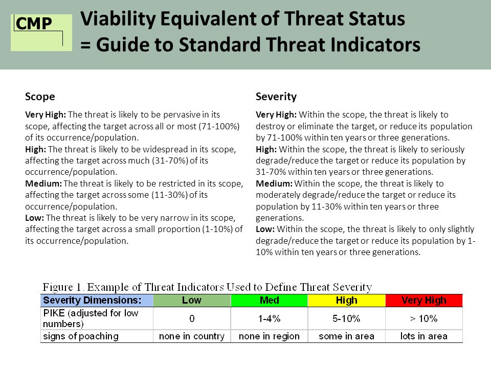 CMP Viability Equivalent of Threat Status = Guide to Standard Threat Indicators ScopeSeverity Very High: The threat is likely to be pervasive in its scope, affecting the target across all or most (71-100%) of its occurrence/population.