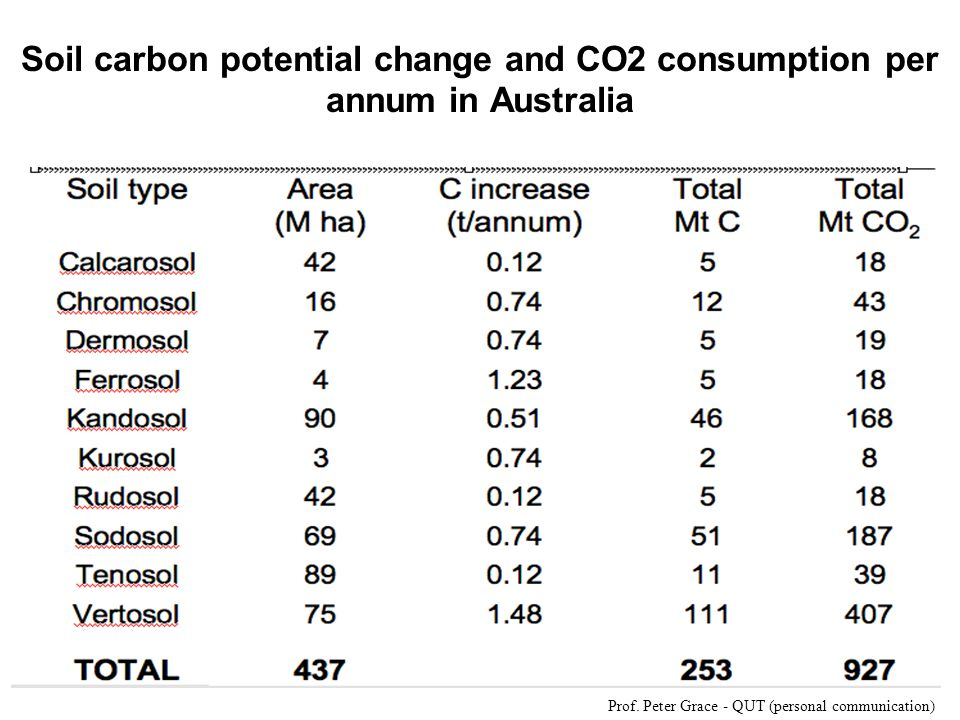 Soil carbon potential change and CO2 consumption per annum in Australia Prof.