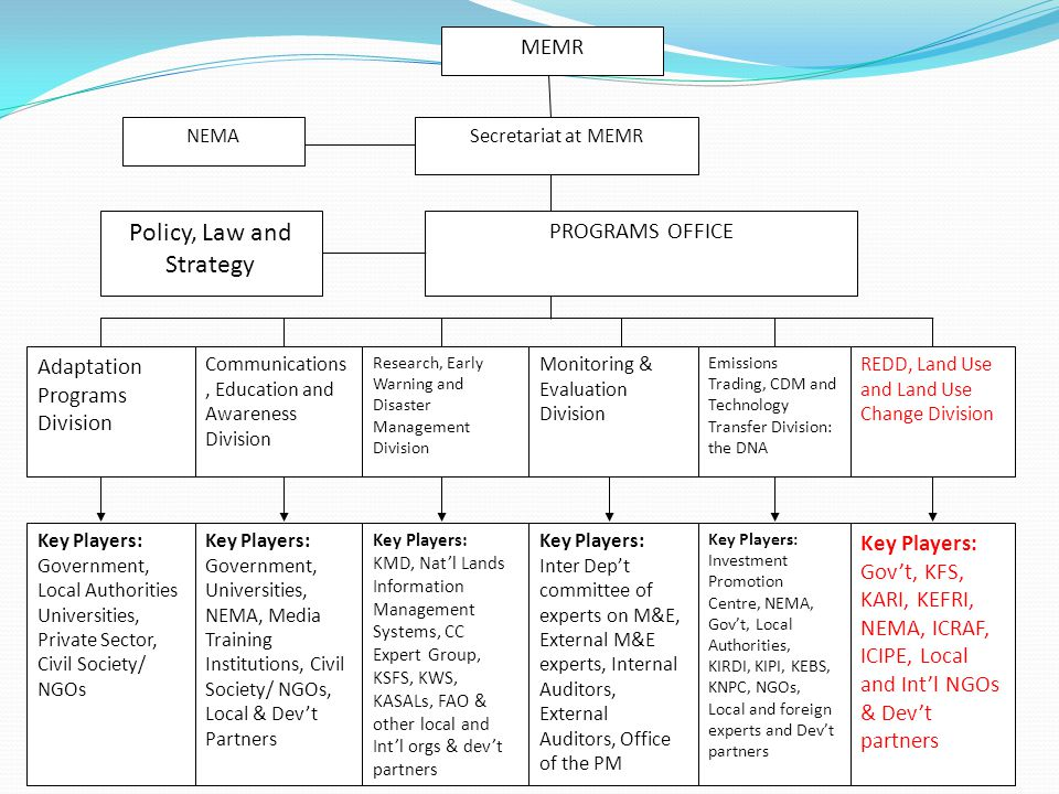 MEMR NEMASecretariat at MEMR PROGRAMS OFFICE Policy, Law and Strategy Adaptation Programs Division Monitoring & Evaluation Division Research, Early Wa