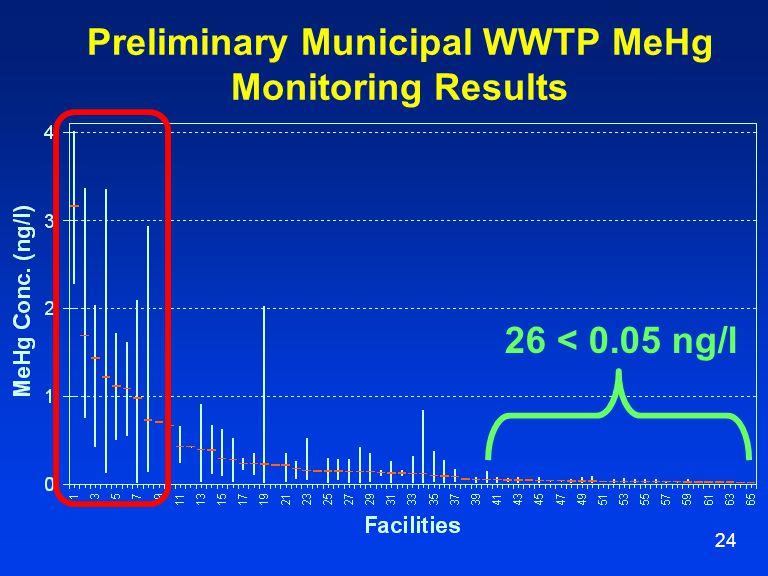 24 Preliminary Municipal WWTP MeHg Monitoring Results 26 < 0.05 ng/l
