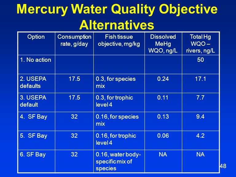 48 Mercury Water Quality Objective Alternatives OptionConsumption rate, g/day Fish tissue objective, mg/kg Dissolved MeHg WQO, ng/L Total Hg WQO – riv